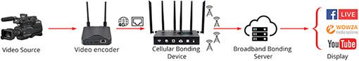 Mine-M4 Internet Bonding Modem 4G_Model2