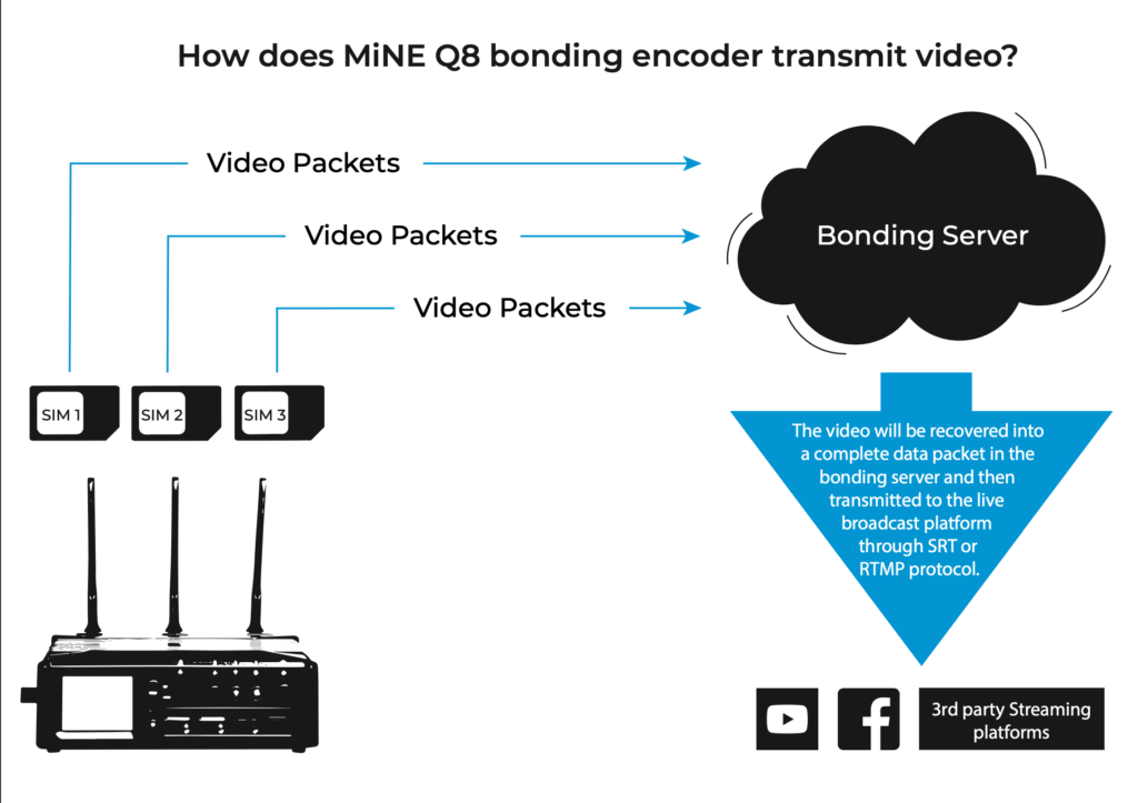 Internet Bonding beim Q8
